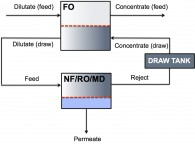Hybrid FO system design for fresh water permeate production
