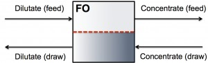 Stand-alone FO system for feed stream concentration and draw stream dilution