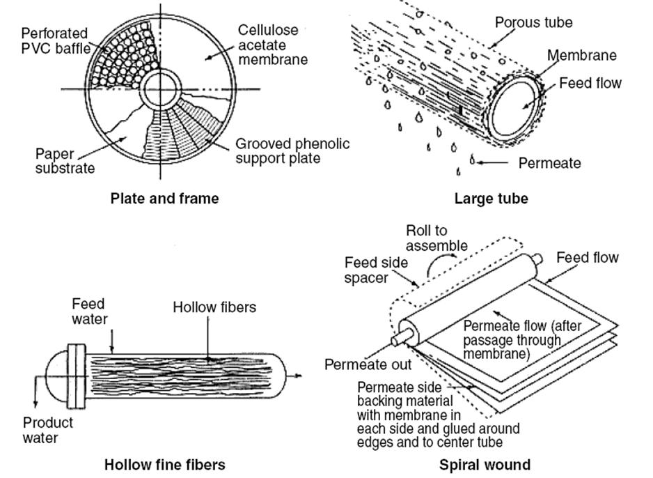 Forward osmosis membrane modules