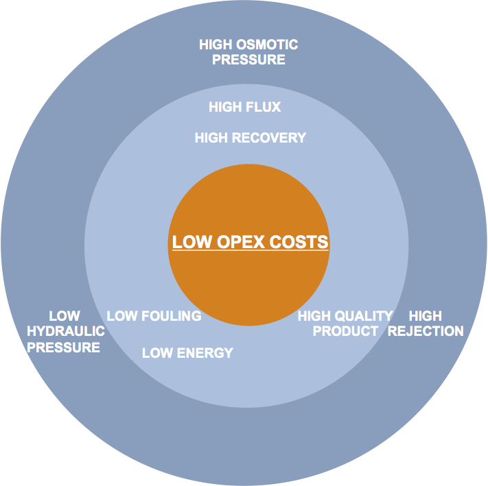 Sources of potential OPEX savings in FO