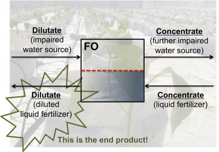 fertilizer drawn forward osmosis for fertigation