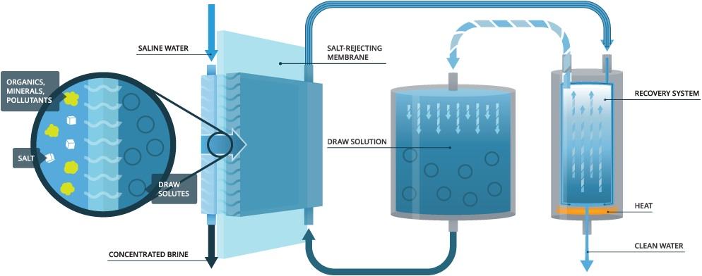IDA FO webinar: Membrane Brine Concentrator