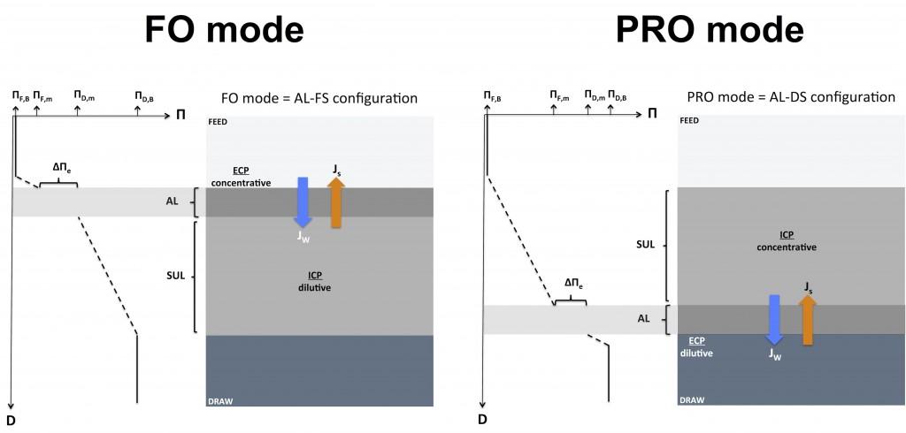 FO mode vs PRO mode