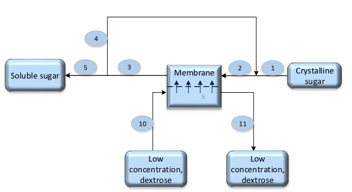 Forward osmosis process for dissolving and diluting sucrose in industrial production
