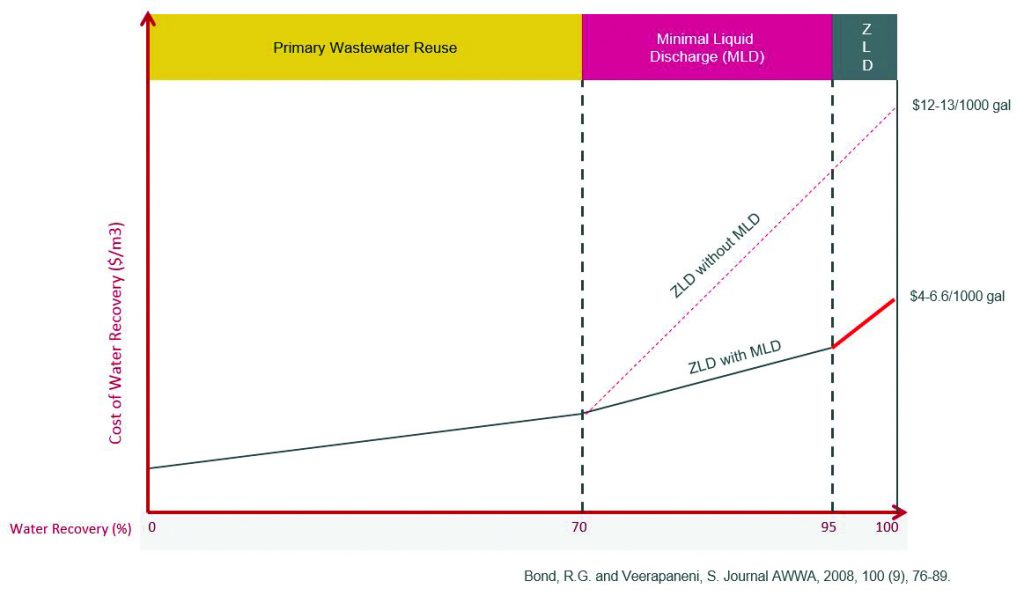 Is minimum liquid discharge the new zero liquid discharge