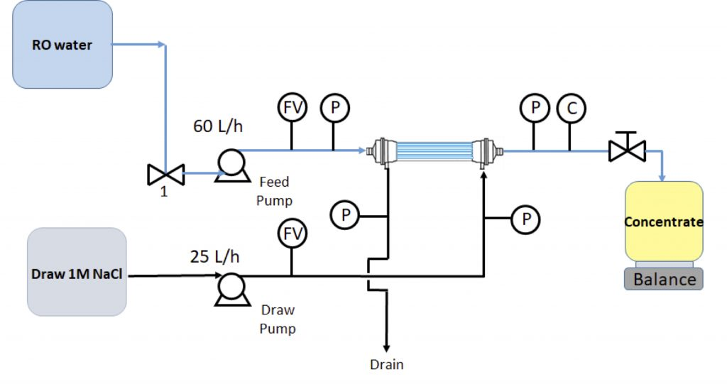 Video tutorial of forward osmosis