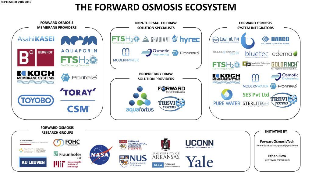 The Forward Osmosis Ecosystem