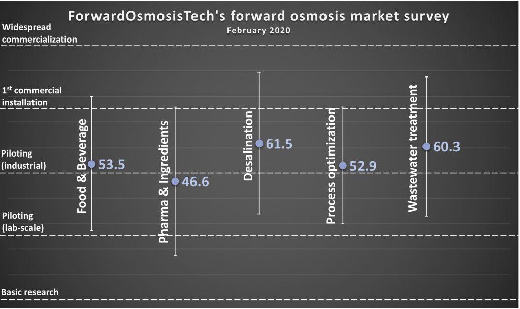 ForwardOsmosisTech's FO market survey