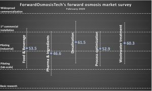 ForwardOsmosisTech's FO market survey