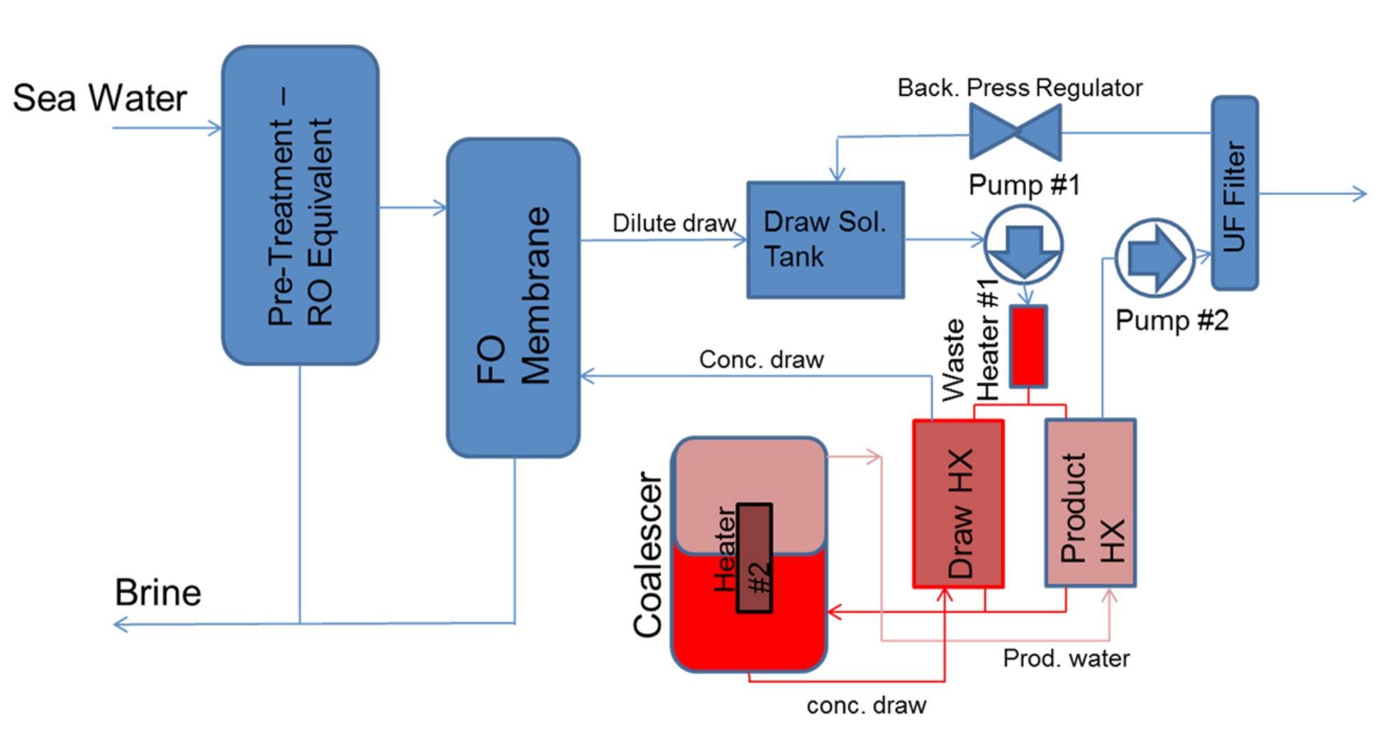 Forward osmosis process description